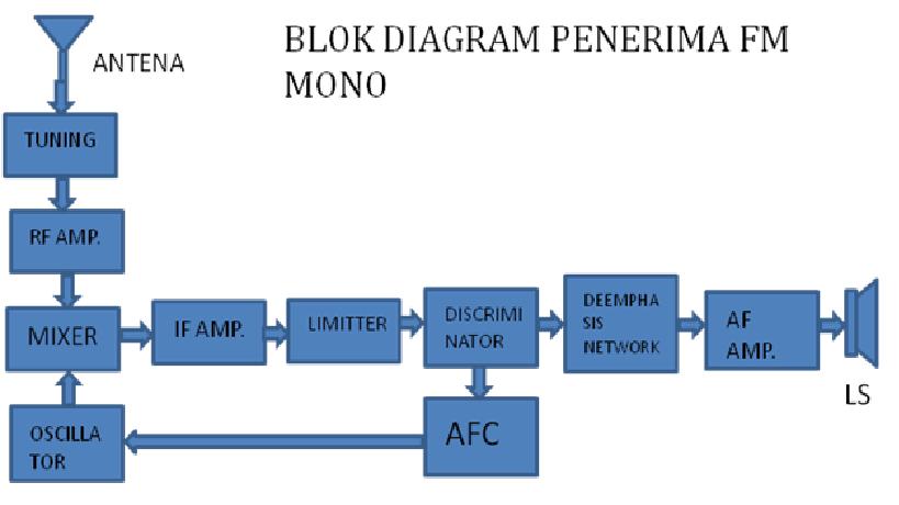 Prinsip kerja radio penerima fm mono agussaefudin fungsi masing masing bagian blok ccuart Images