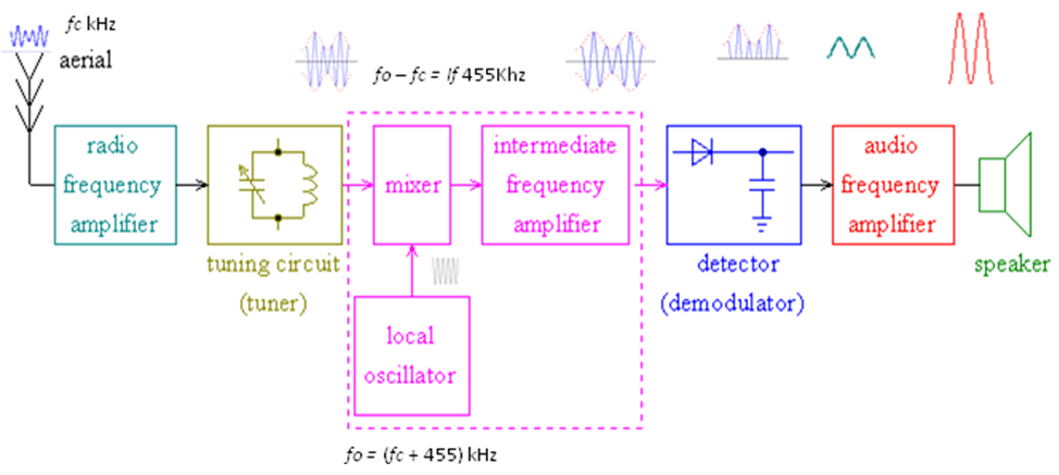 Soal dan jawaban uts 064k05 radio penerima agussaefudin gambar diagram blok radio penerima am superheterodyne 5 ccuart Choice Image