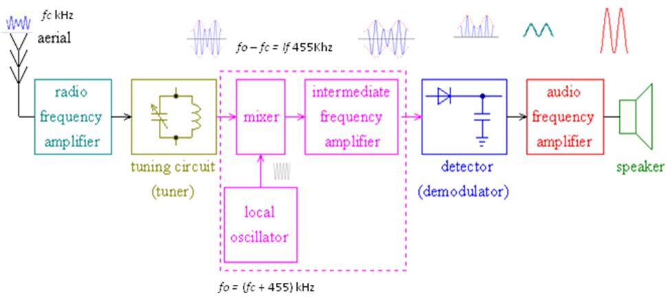 Radio agussaefudin diketahui frf 1053 mhz dan fif fm 107 mhz ditanyakan fosc ccuart Image collections