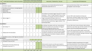 Struktur Kurikulum Usulan SMK Banjarnegara